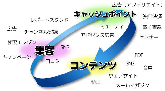 ネットビジネスの3要素